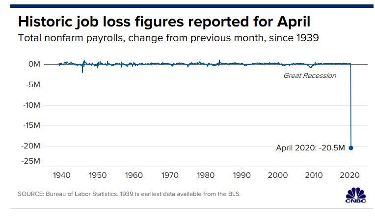 Pengangguran AS April 2020/CNBC