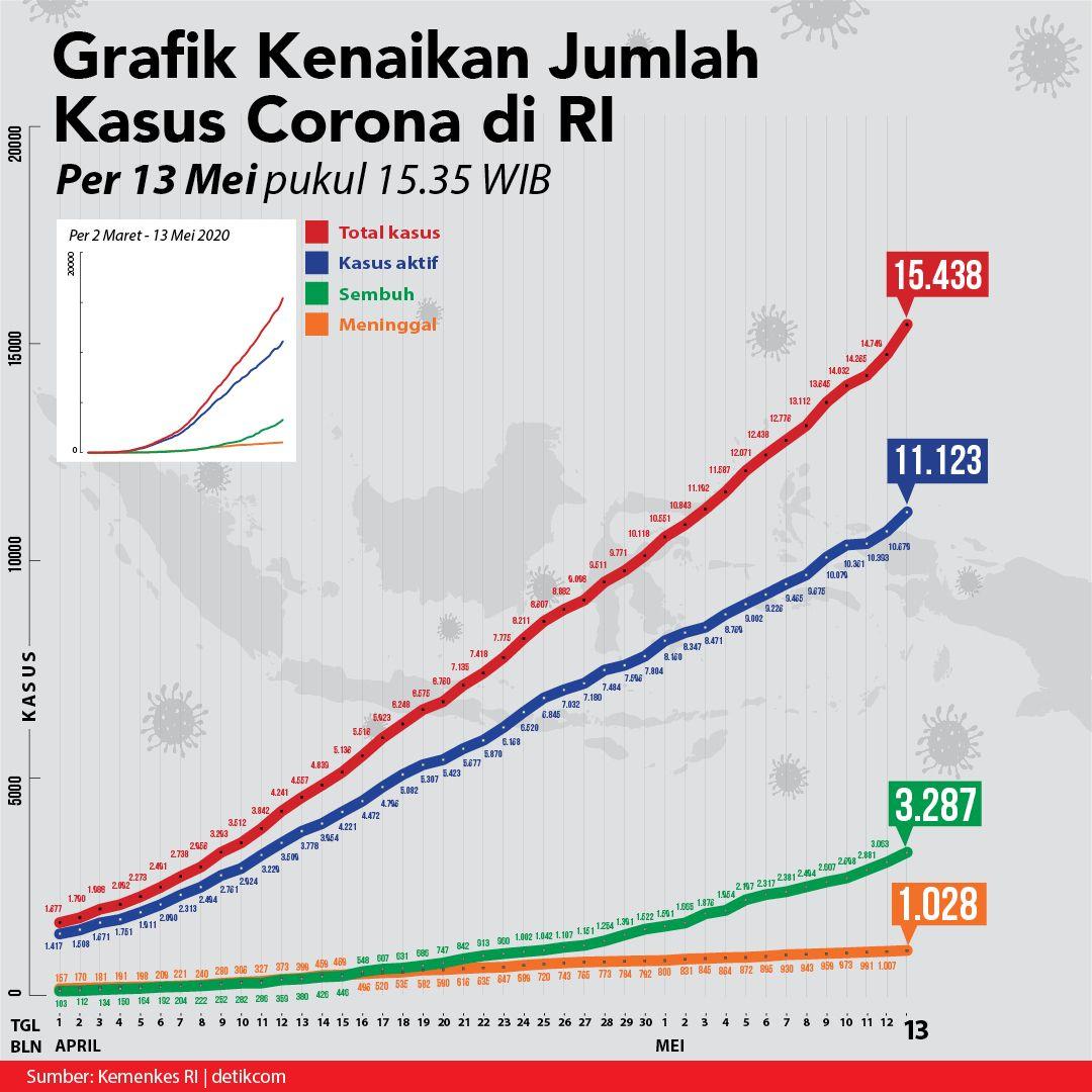 Curva Corona Indonesia 13 Mei 2020. (detikcom)