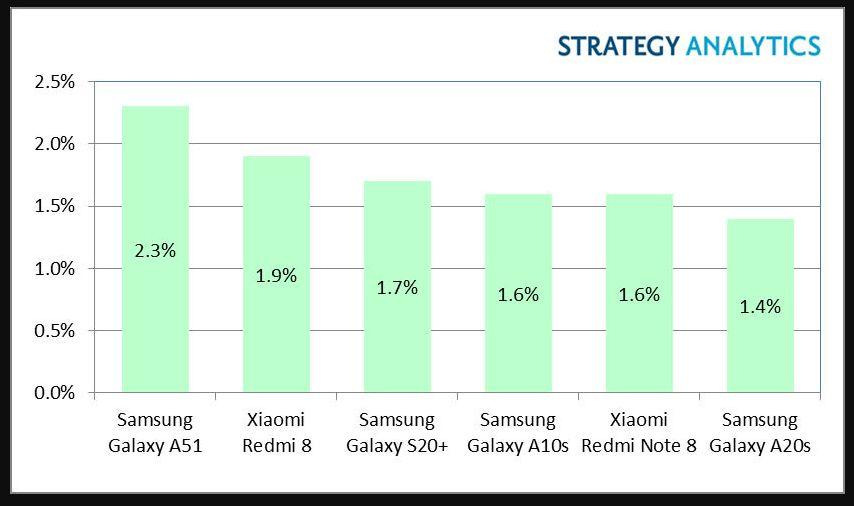 Ponsel Android Terlaris di Kuartal I-2020