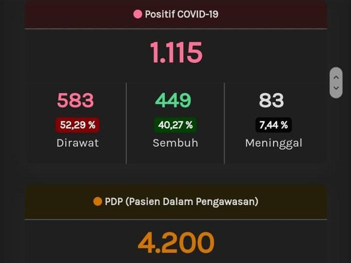 Update Corona Jateng 15 Mei 1 115 Positif 563 Pdp Meninggal