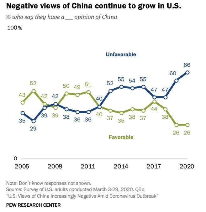 Sentimen Buruk Orang AS terhadap China