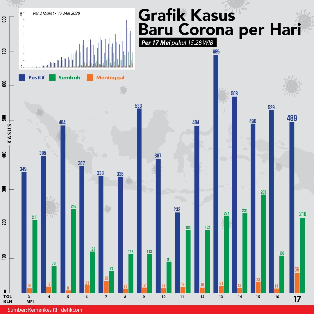 Grafik kurva kasus baru Corona harian per 17 Mei 2020 (Tim Infografis detikcom)