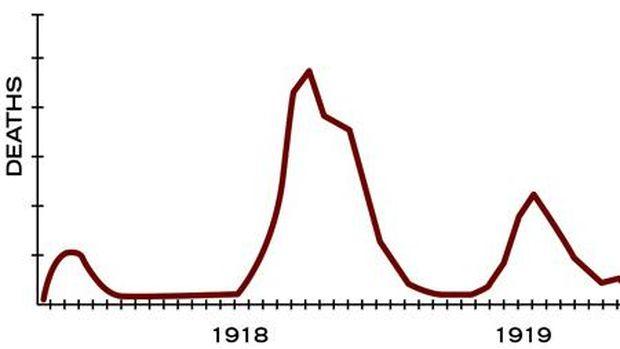 Tiga gelombang wabah flu Spanyol (dok. CDC)