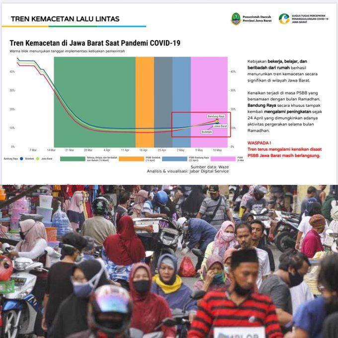 Tren Kemacetan Lalu Lintas di Jawa Barat (Twitter Ridwan Kamil)