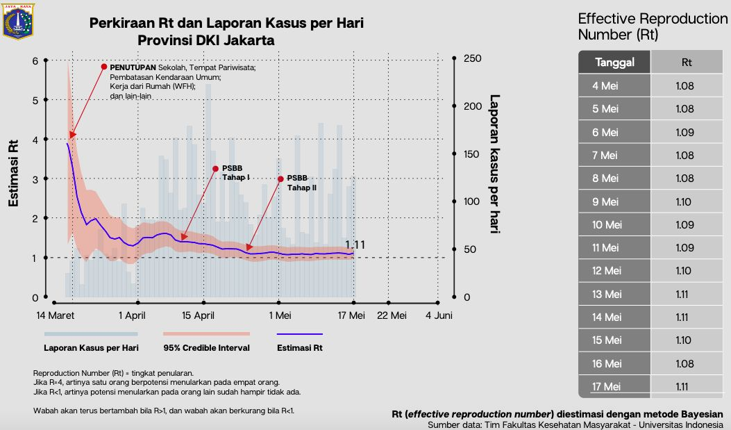 Kurva angka reproduksi penularan Corna yang disampaikan Anies Baswedan 19 Mei 2020. (Dok Pemprov DKI)
