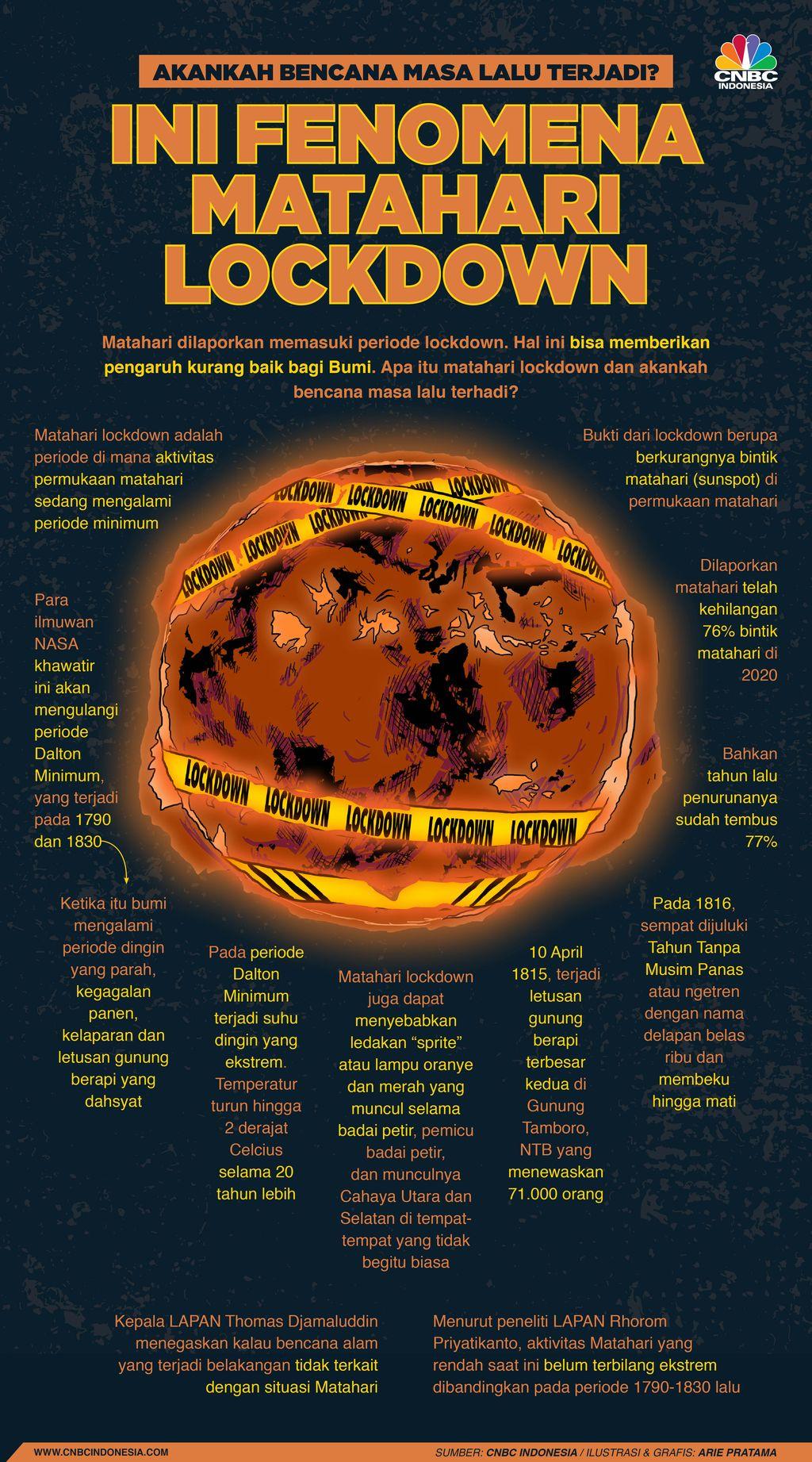Infografis: Akankah Bencana Masa Lalu Terjadi? Ini Fenomena Matahari Lockdown