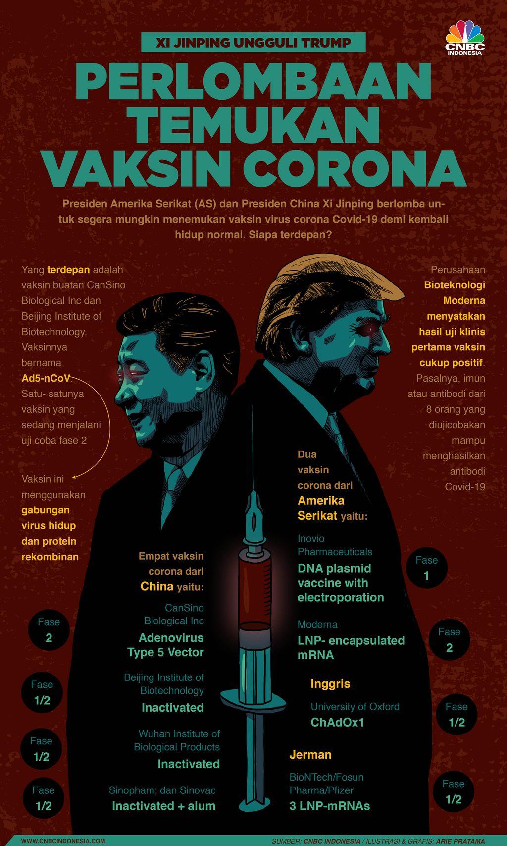 Infografis: Perlombaan Temukan Vaksin Corona: Xi Jinping Ungguli Trump