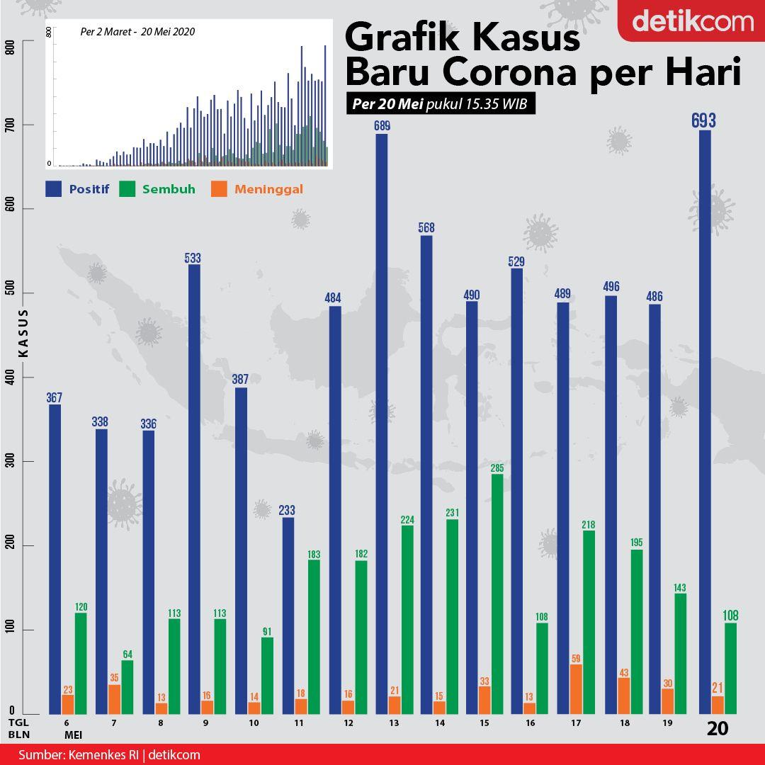 Grafik dan Kurva Corona 20 Mei 2020. (detikcom)