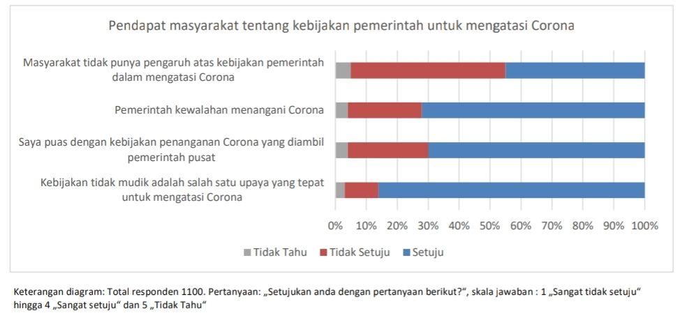 Riset Unpad-UP-TU Ilmenau soal erspektif masyarakat terkait kondisi krisis virus corona (COVID-19) di Indonesia.