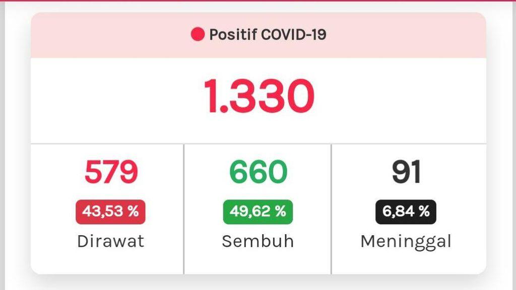 Update Corona di Jateng 24 Mei: 1.330 Positif, 660 Sembuh, 91 Meninggal
