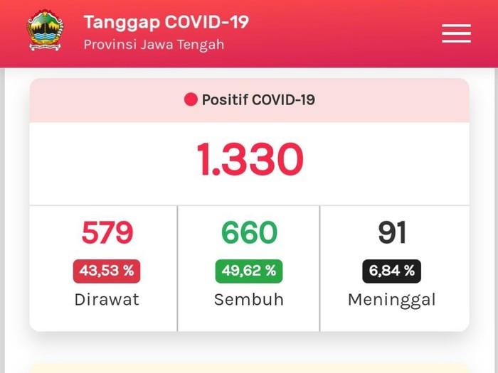 Tangkapan layar update Corona di Jateng 24 Mei 2020
