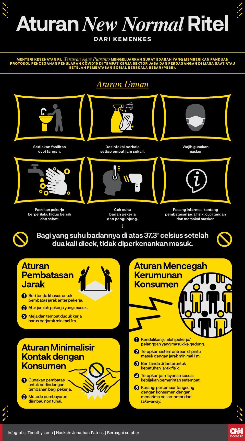 Infografis Aturan New Normal Ritel dari Kemenkes