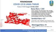Tambah 233, Pasien COVID-19 di Jatim Jadi 3.875, Sembuh 506, Meninggal 303