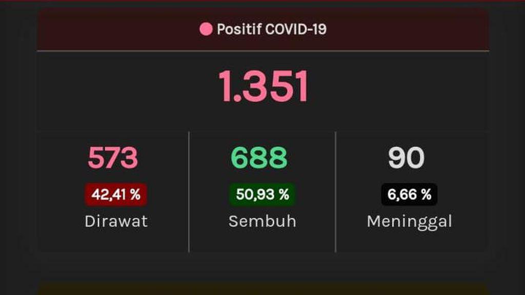 Update Corona di Jateng 26 Mei: 1.351 Positif dan 707 PDP Meninggal