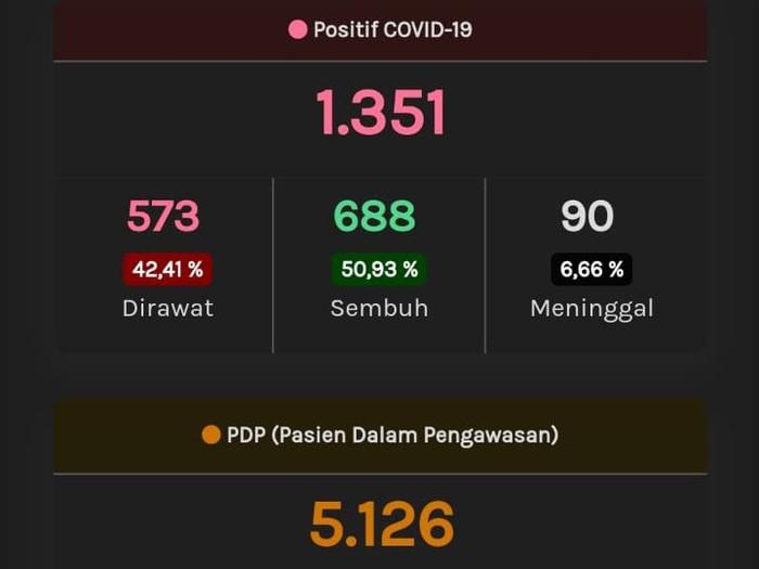 Update Corona Jateng, Selasa (26/5/2020) pukul 10.10 WIB.