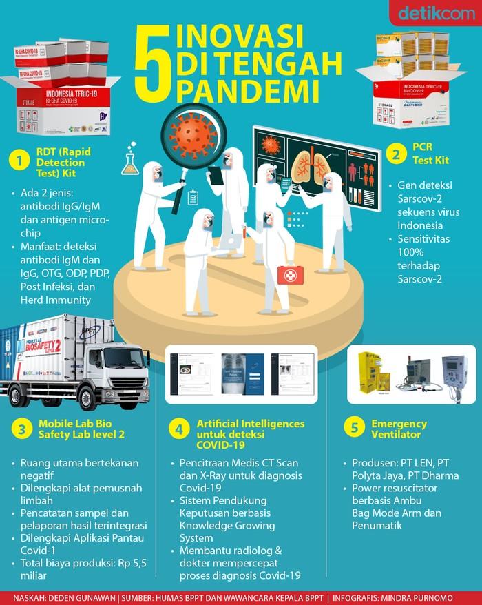 BPPT dan para ahli berbagai lembaga menciptakan 5 alat kesehatan inovasi untuk menangani pandemi COVID-19