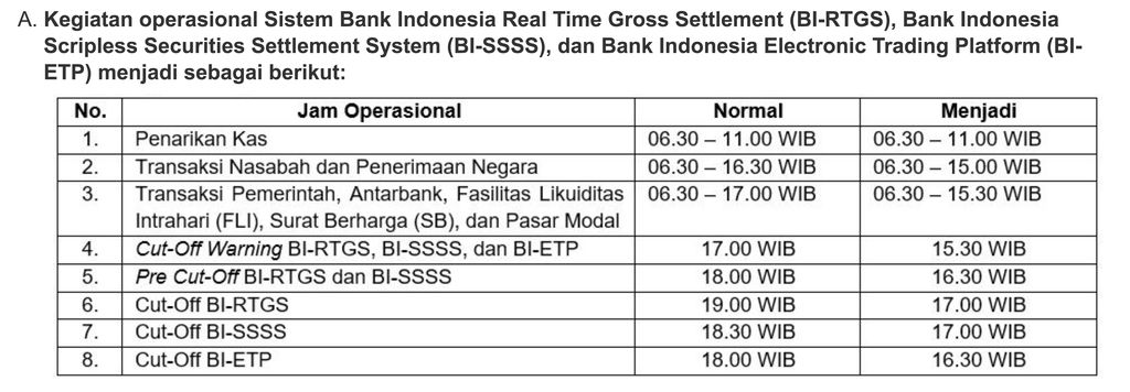 Kegiatan operasional Sistem Bank Indonesia Real Time Gross Settlement (BI-RTGS), Bank Indonesia Scripless Securities Settlement System (BI-SSSS), dan Bank Indonesia Electronic Trading Platform (BI-ETP). (Dok. BI)
