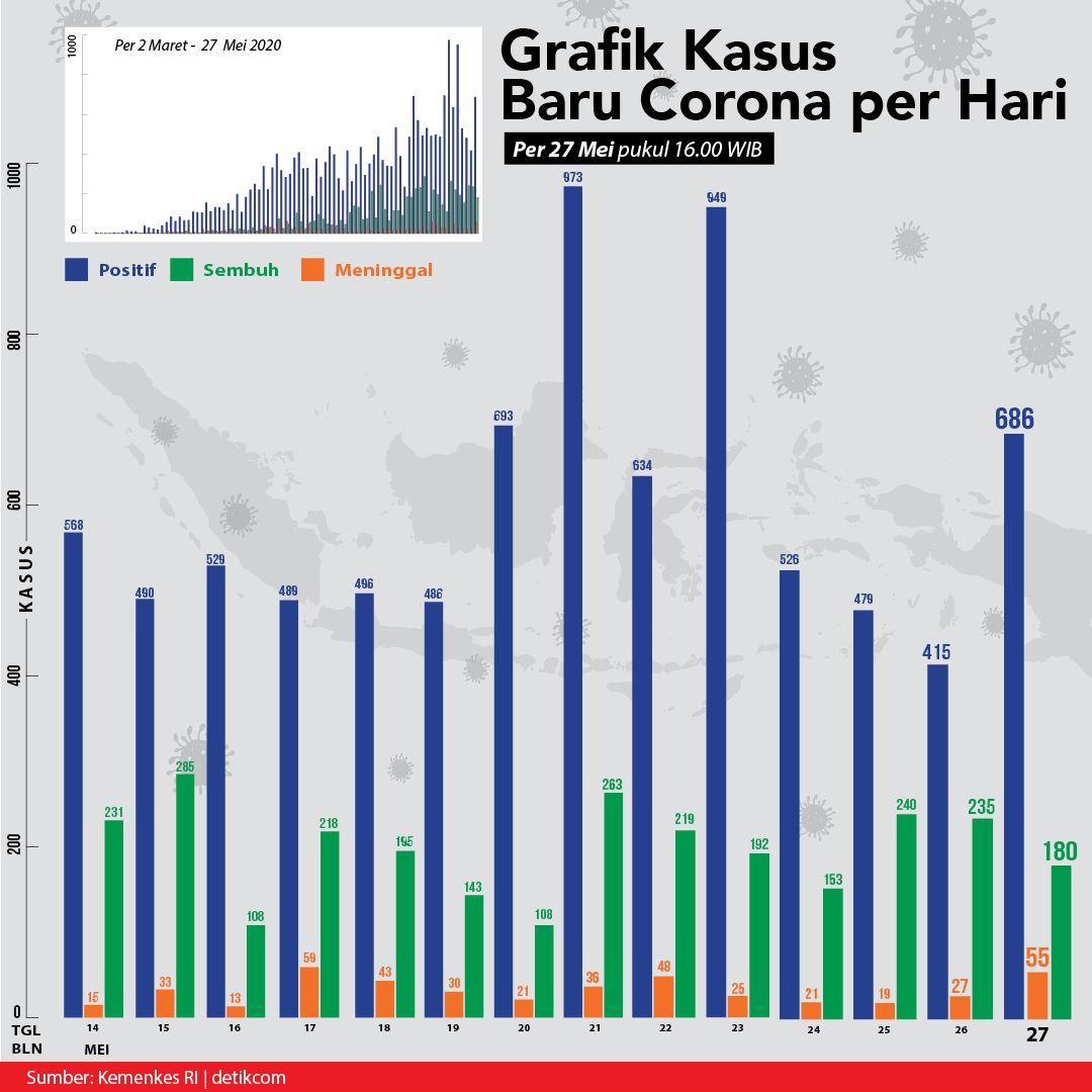 Grafik Corona 27 Mei 2020