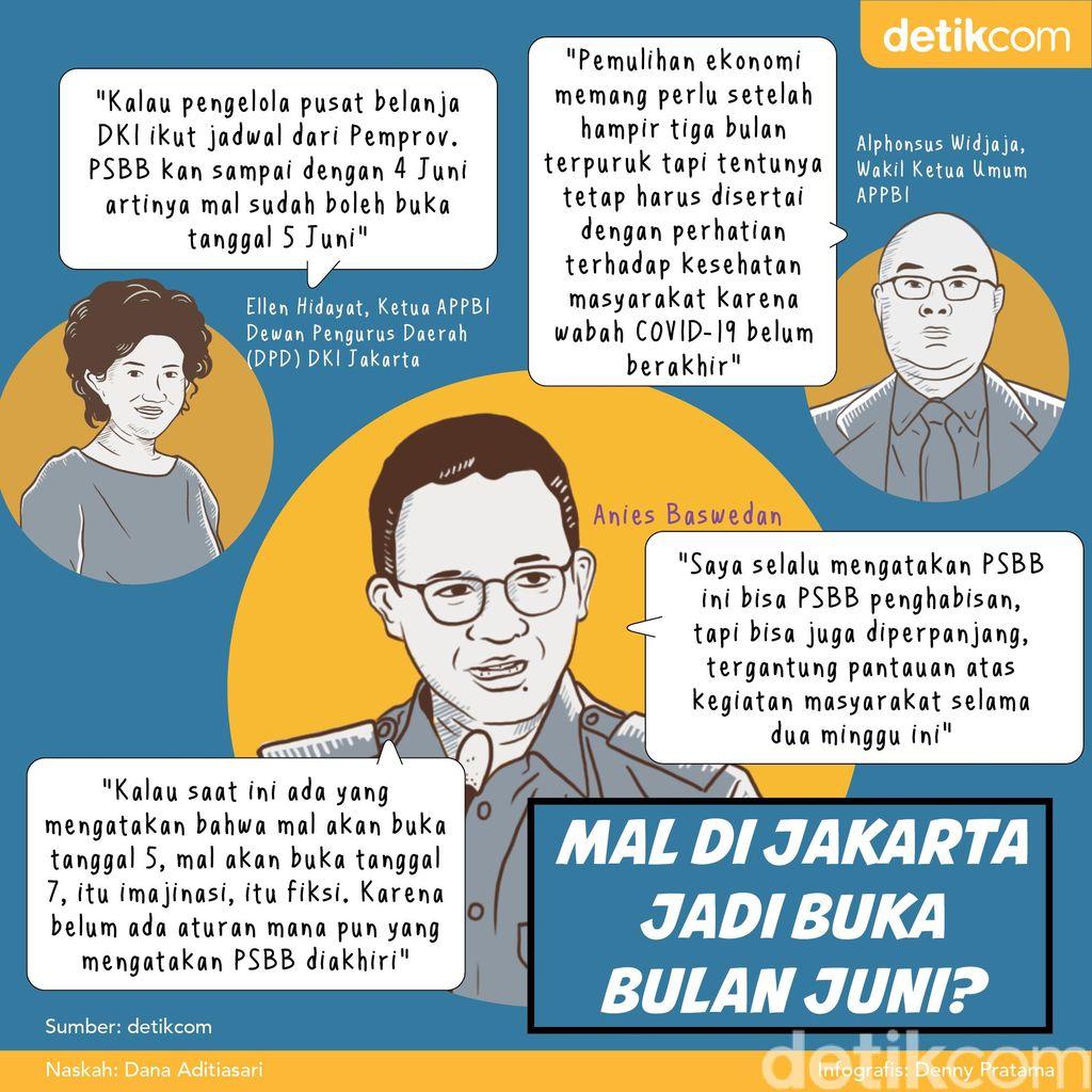 Infografis Mal Dibuka