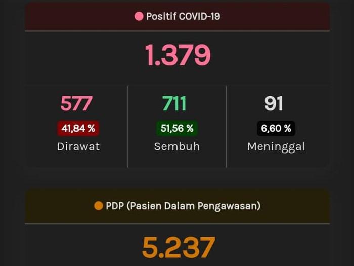 Update Corona Jateng, Rabu (27/5/2020) pukul 10.29 WIB.