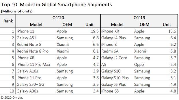 10 besar ponsel paling populer di dunia