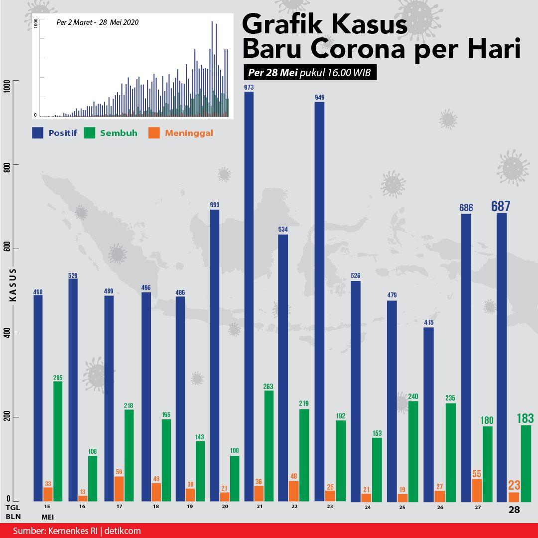 Kurva Corona di Indonesia per 28 Mei/Tim Infografis