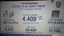 Pasien Positif Corona di Jatim Jadi 4.409, Tambahan Terbanyak dari Surabaya
