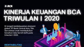 Kuartal I 2020, BCA Kantongi Laba hingga Rp 6,6 T