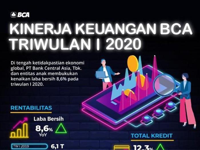 Infografis BCA