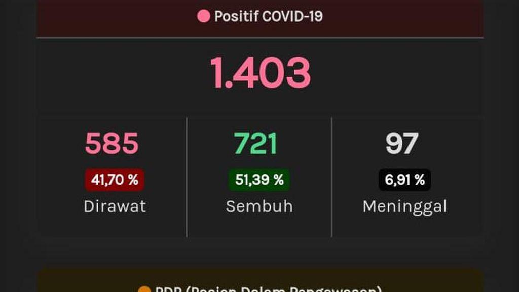 Update Corona di Jateng 29 Mei: 1.403 Positif, 758 PDP Meninggal