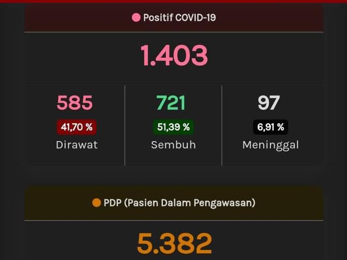 Update Corona Jateng, Jumat (29/5/2020) pukul 10.10 WIB.