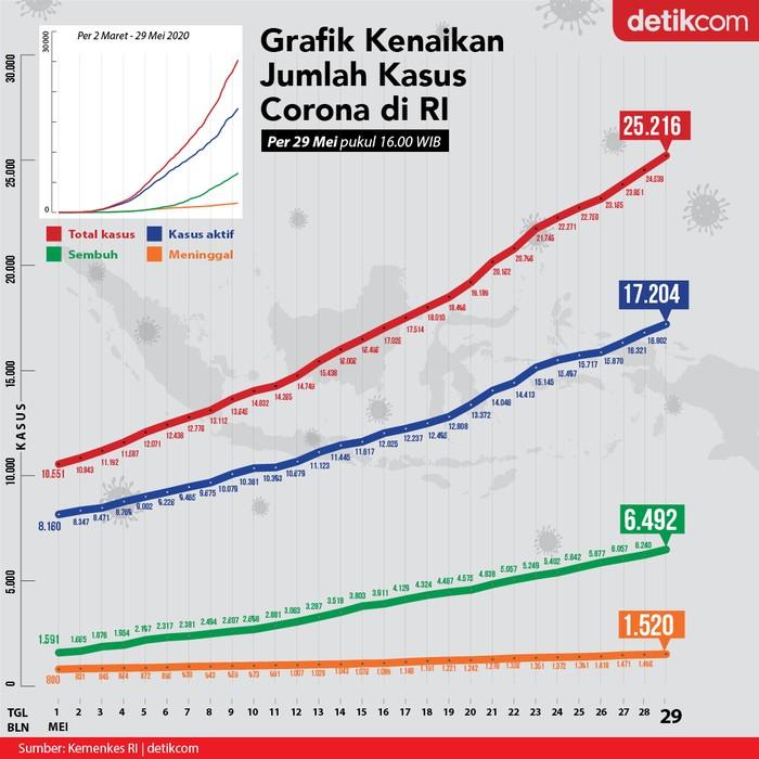 Grafik Corona di Indonesia 29 Mei/Tim Infografis