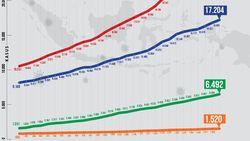 Grafik Corona RI 29 Mei: Kasus Baru Turun, Angka Kesembuhan Naik