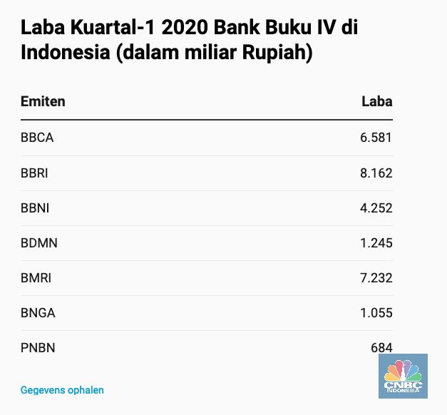 Laba Bank