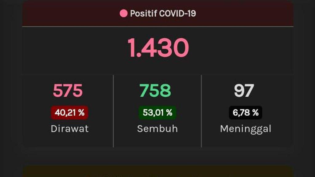 Update Corona di Jateng 30 Mei: 1.430 Positif dan 773 PDP Meninggal