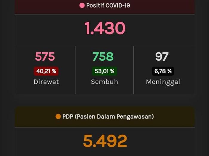 Update Corona Jateng, Sabtu (30/5/2020) pukul 17.14 WIB.