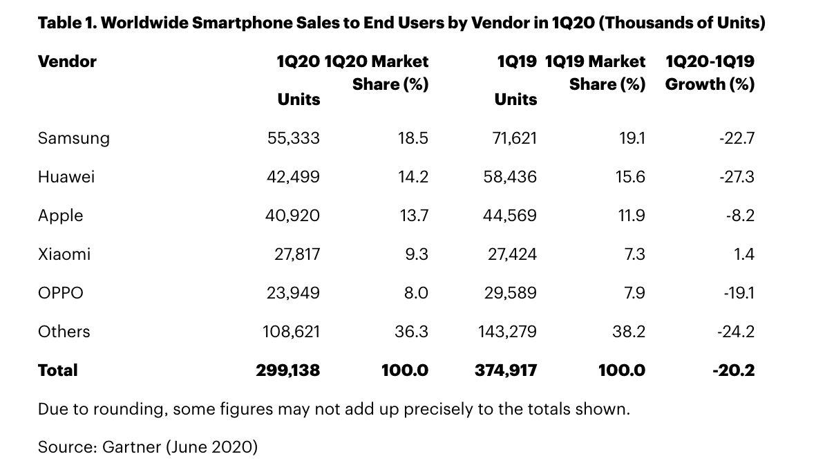 Penjualan Smartphone dari Gartner