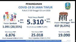 Setelah Kemarin 100, Hari Ini 292 Pasien COVID-19 di Jatim Sembuh