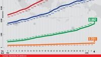 Grafik Corona di RI 4 Juni: Pasien Sembuh Naik Terus, Angka Kematian Turun