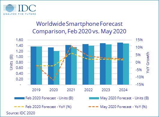 Menurut IDC, pasar ponsel pintar akan menurun 11,9% dari tahun ke tahun pada 2020 dengan pengiriman sebanyak 1,2 miliar juta unit.
