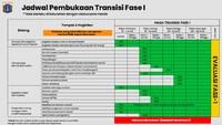 Ini Jadwal Pembukaan Kegiatan di Masa Transisi PSBB DKI