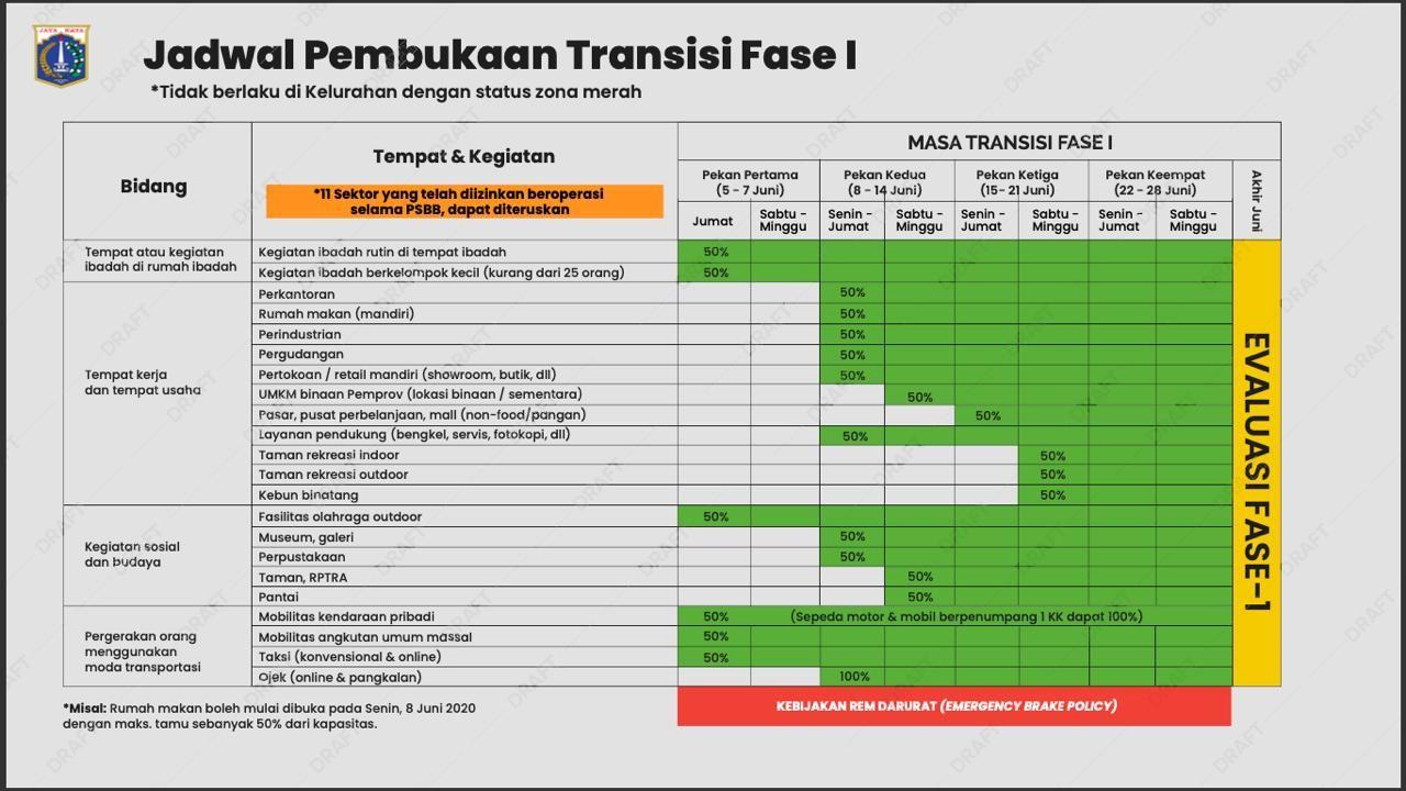 Jadwal Pembukaan Transisi Fase I PSBB DKI Jakarta