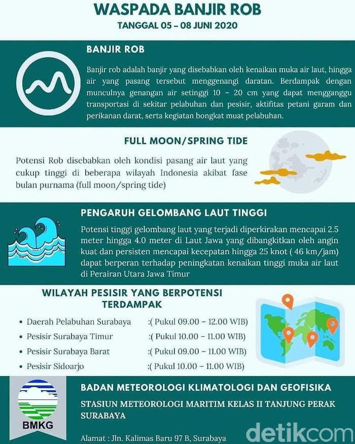 BMKG Maritim Sebut Warga Diimbau Waspada Banjir Rob di Pesisir Jatim