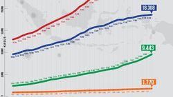Grafik Corona di RI 5 Juni: Tren Kesembuhan Masih Menanjak