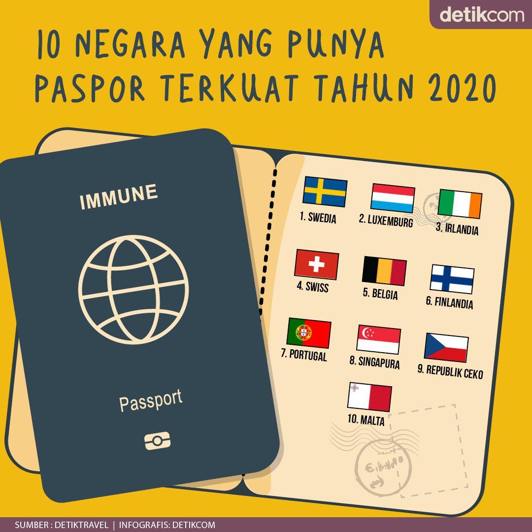 Infografis Paspor Terkuat Dunia