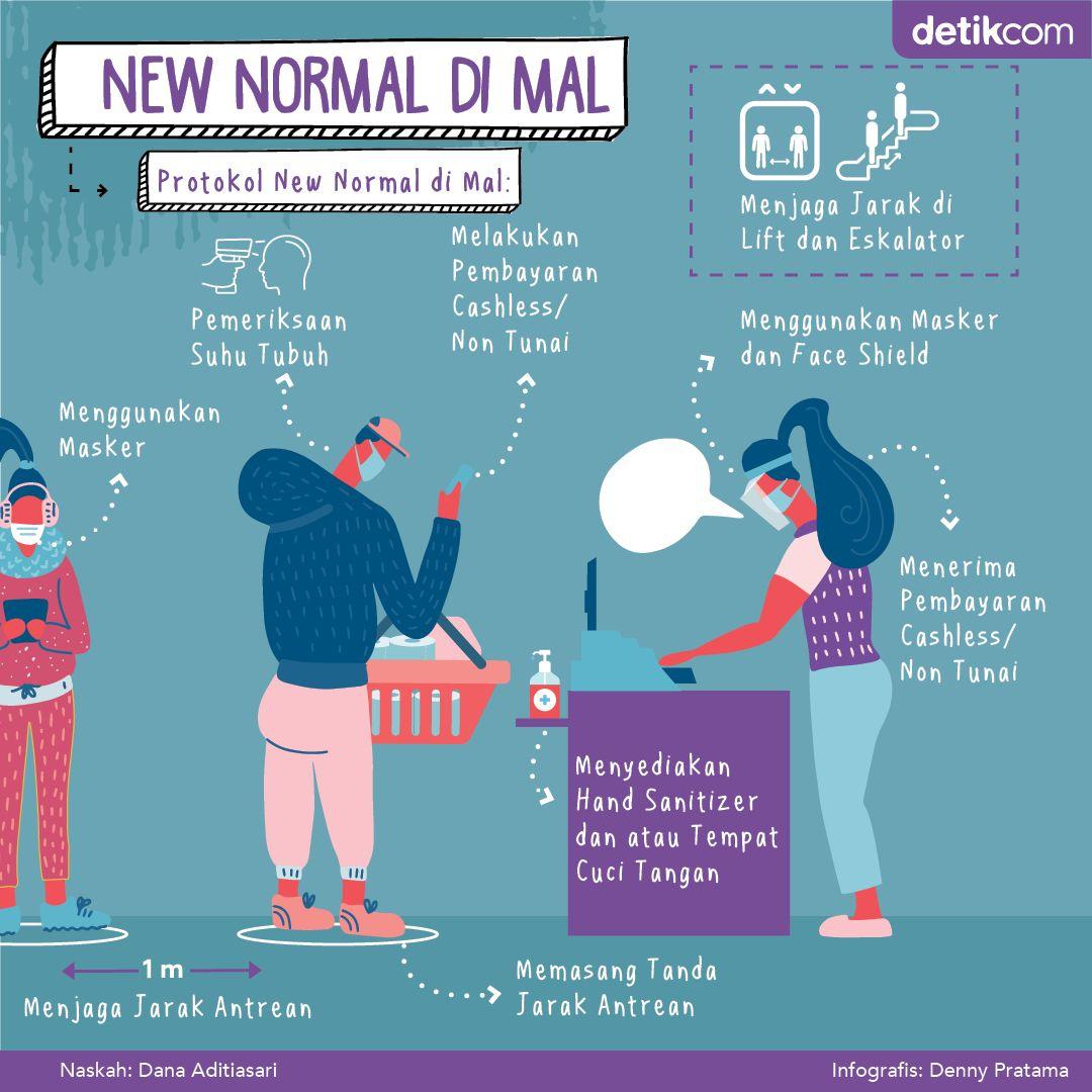 Infografis Mal