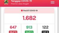 Update Corona di Jateng 7 Juni: 1.682 Positif dan 122 Meninggal