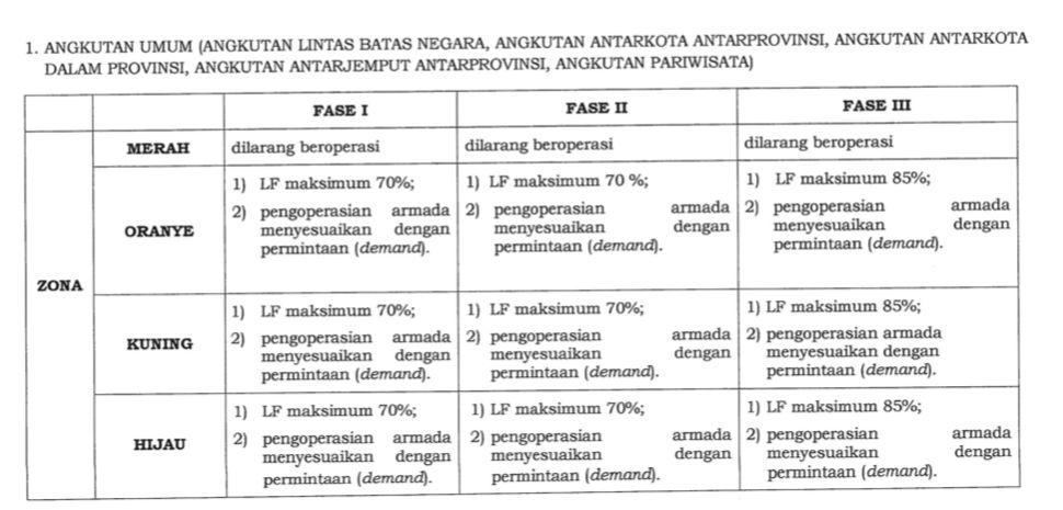 Aturan Angkutan umum di transisi PSBB