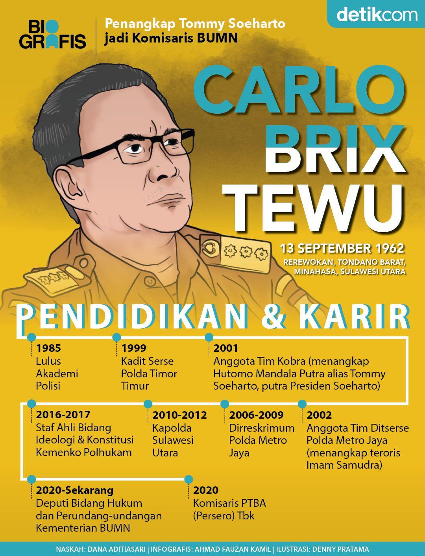 Biografis Carlo Brix Tewu