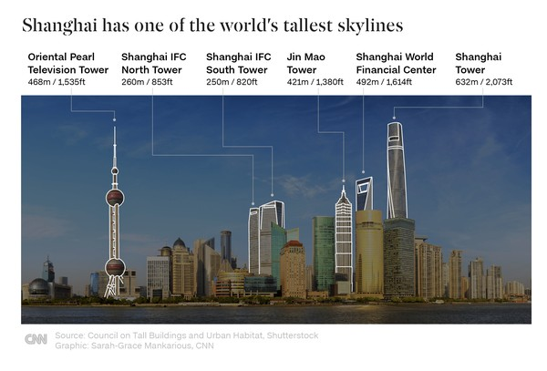 Bangunan tertinggi berikutnya dipegang oleh Citic Tower di Beijing dan Tianjin CTF Finance Center. Masing-masing dari gedung itu menempati posisi ketujuh dan sembilan gedung tertinggi di dunia.